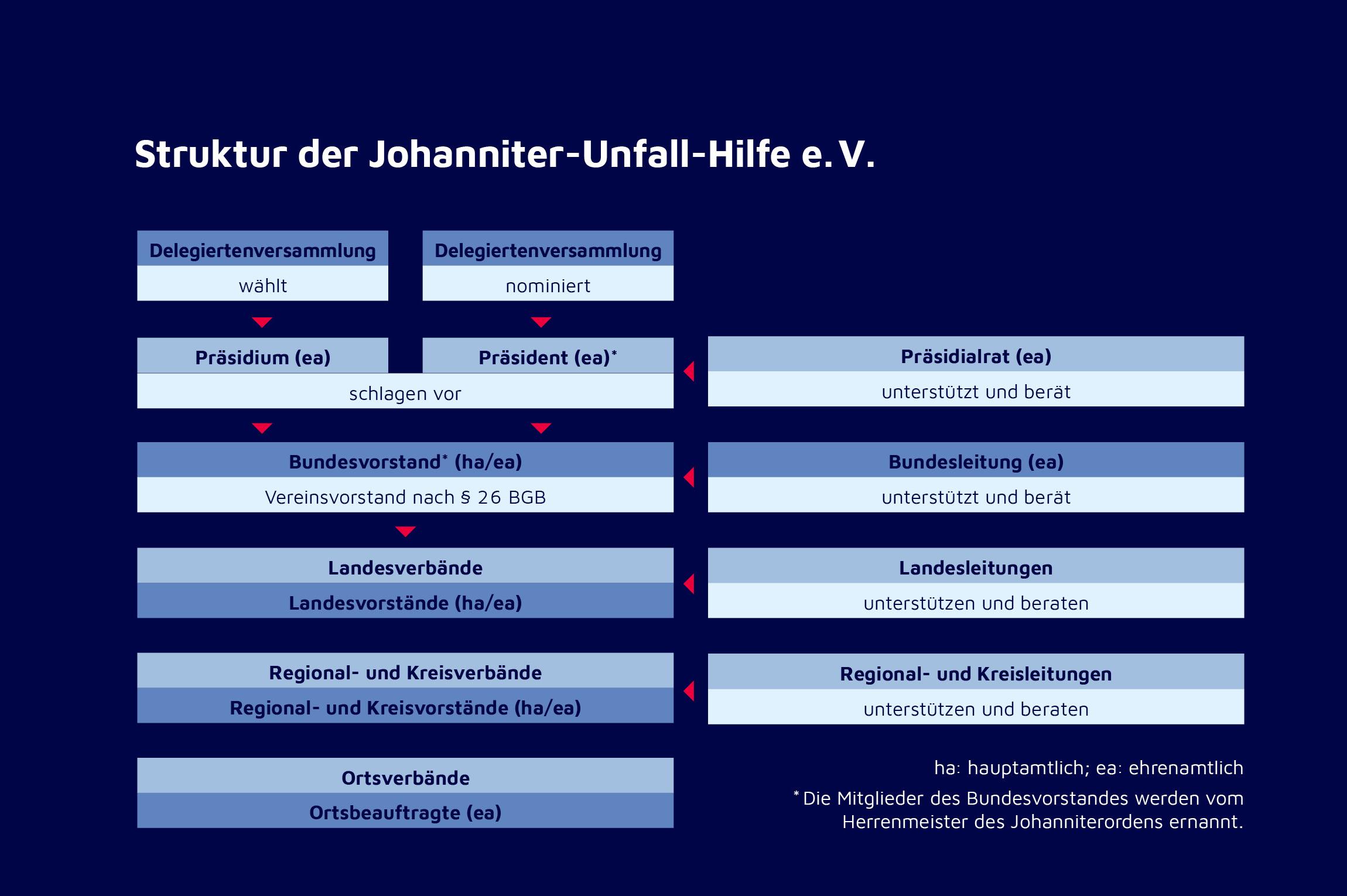 Organisationsstruktur der Johanniter-Unfall-Hilfe e.V. in Deutschland.