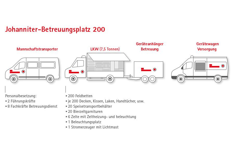 Johanniter-Betreuungsplatz 200 ist in den Bevölkerungsschutz eingebunden.