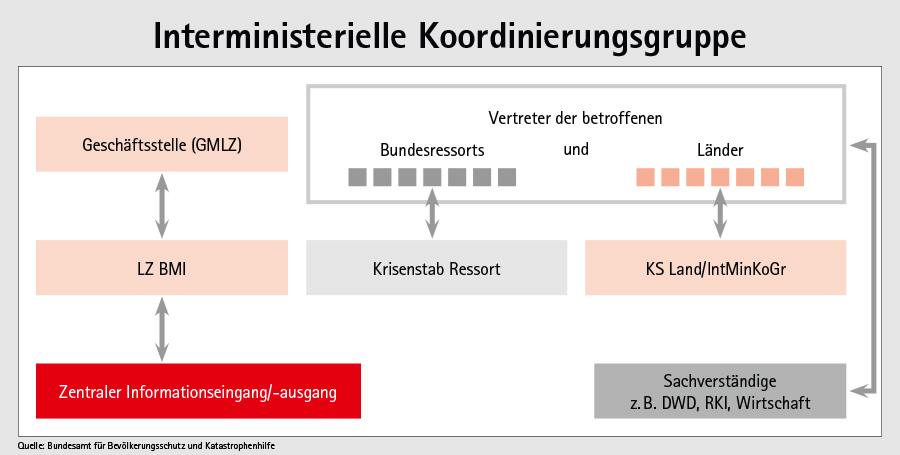 Interministerielle Koordinierungsgruppe des Bundes und der Länder (IntMinKoGr)
