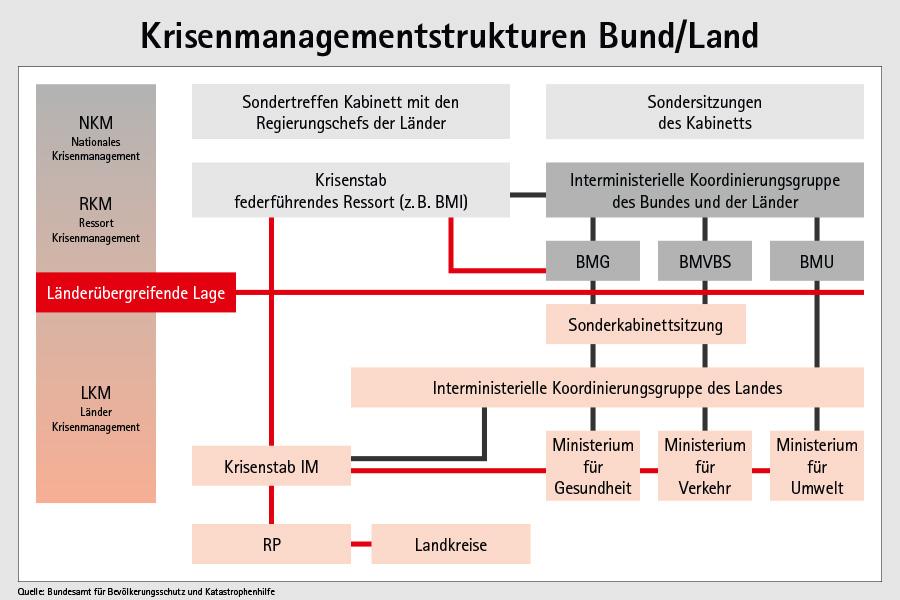 Krisenmanagement auf Bund- und Landesebene